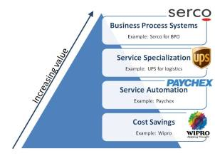 Shared Services Maturity Model