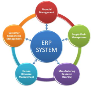 ERP System from MBA Knowledge Base