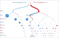 Obama versus Romney graphic