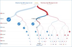 Obama versus Romney graphic