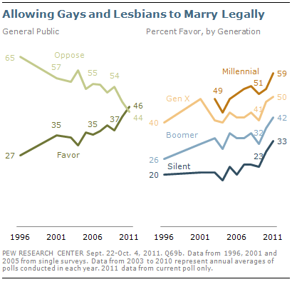 Allowing Gays and Lesbians to Marry Legally