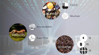 Big Data 3 V's