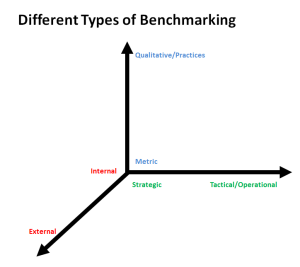 benchmarking, cost, strategic, operational, internal, external