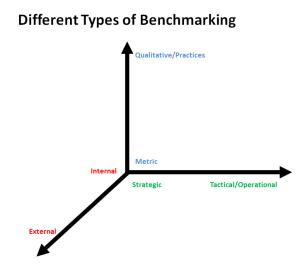 benchmarking, cost, strategic, operational, internal, external
