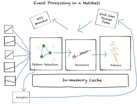 Event Processing in a Nutshell