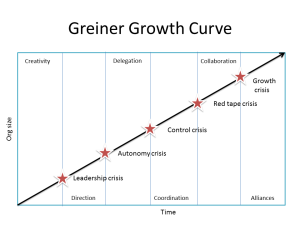 Growth curve