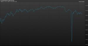 Dow-Drop-1024x540