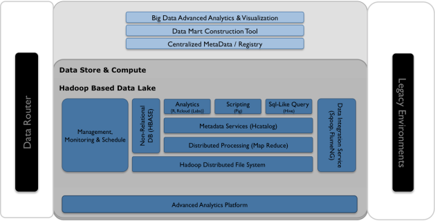 Fabless Labs Big Data Environment Example