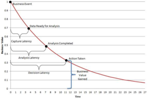 Operational Big Data