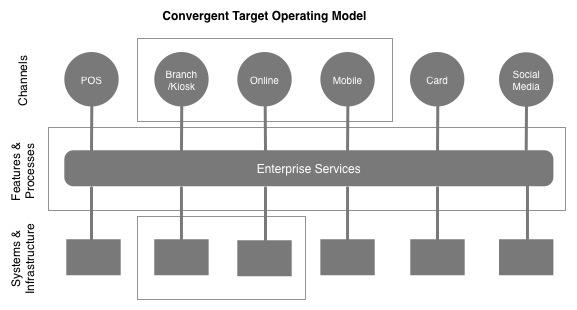 convergingoperatingmodel